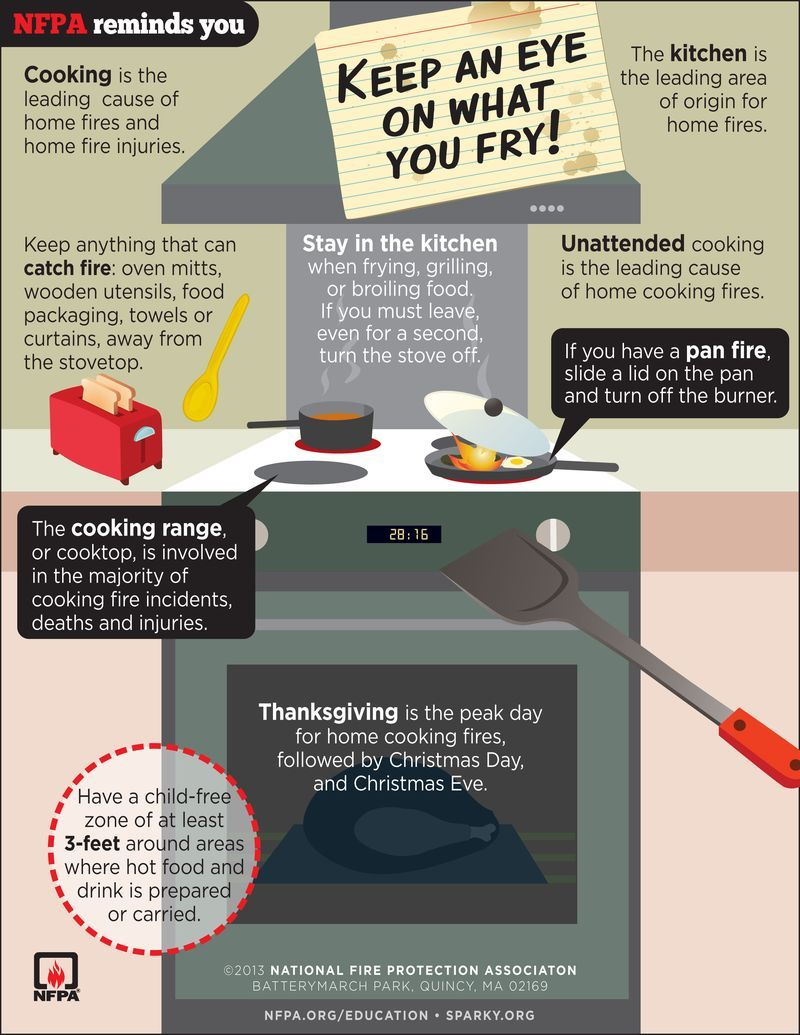 Did you know the leading cause of home fires are kitchen fires?